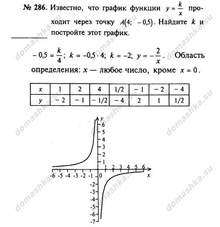 Гдз по математике 8 класс макарычев страница 17 номер 55