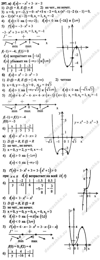Гдз по алгебре 10 класса а.м. абрамов