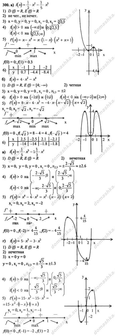 Алгебра и начала анализа 10-11просвещение 2017 год гдз